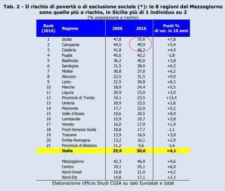 tabella rischio povertà regioni